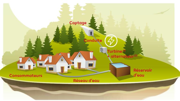 Hydroélectricité sur réseau d'eau potable